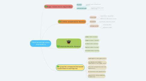 Mind Map: Техническая подготовка спортсменов