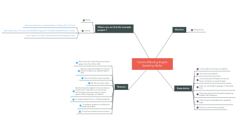 Mind Map: Factors Affecting English Speaking Ability