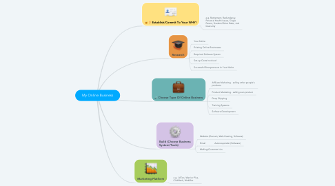 Mind Map: My Online Business