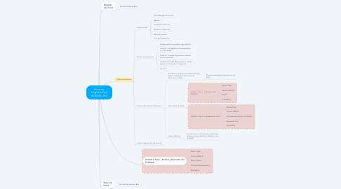 Mind Map: Procesos Cognoscitivos 403003A_363