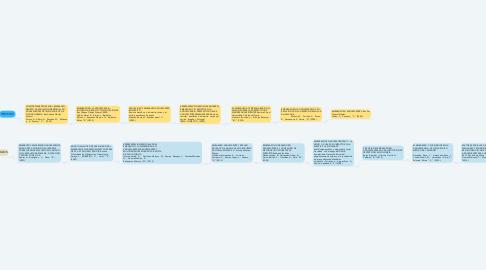 Mind Map: REVISION DE LITERATURA