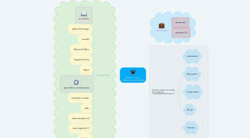 Mind Map: Модель личной информационной среды