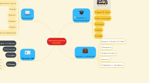 Mind Map: Организационная Культура