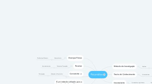 Mind Map: Psicanálise