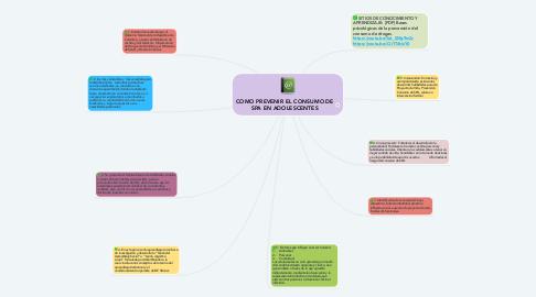 Mind Map: COMO PREVENIR EL CONSUMO DE SPA EN ADOLESCENTES