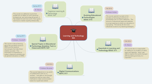Mind Map: Learning and Technology MA