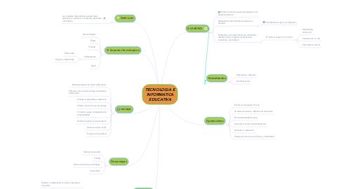 Mind Map: TECNOLOGíA E INFORMATICA EDUCATIVA