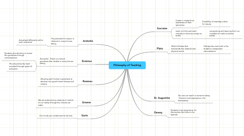Mind Map: Philosophy of Teaching