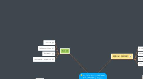 Mind Map: MI ENTORNO PERSONAL DE APRENDIZAJE por: zunilda cordoba