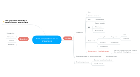 Mind Map: PA Complications de la pneumonie