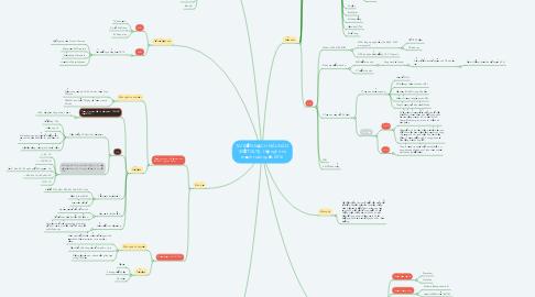 Mind Map: TAI BIẾN MẠCH MÁU NÃO (ĐỘT QUỴ)- Hội nghi tim mạch toàn quốc 2016