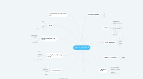 Mind Map: The Portfolio Musician