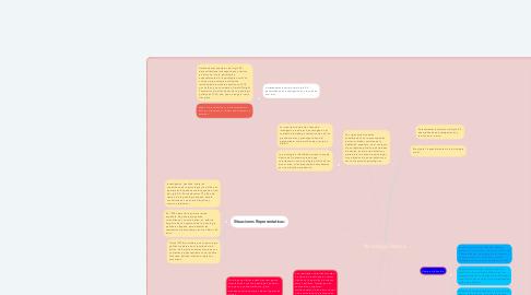 Mind Map: Psicología Política