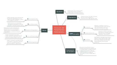 Mind Map: Evolución del Pensamientos Administrativo