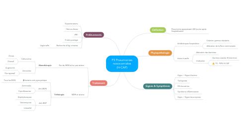 Mind Map: P3 Pneumonies nosocomiales (H-CAP)