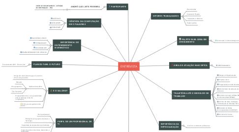 Mind Map: ENTREVISTA