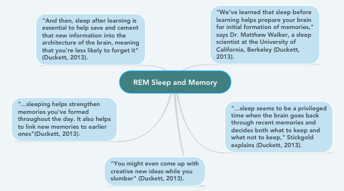 Mind Map: REM Sleep and Memory