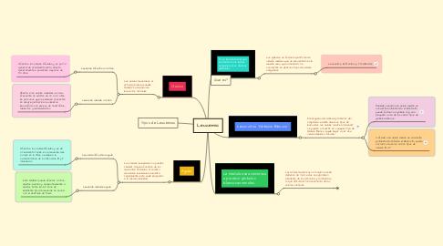 Mind Map: Leucemia