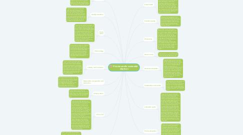 Mind Map: 17 de desarrollo sustenable  objetivos