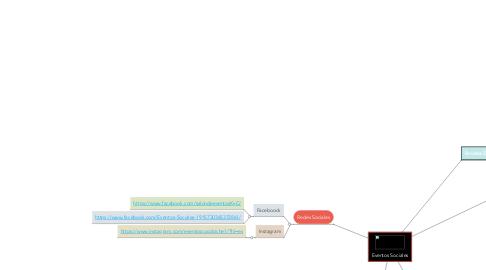 Mind Map: Eventos Sociales