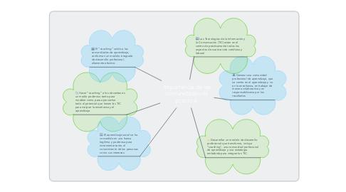 Mind Map: Importancia de las comunidades de practica.