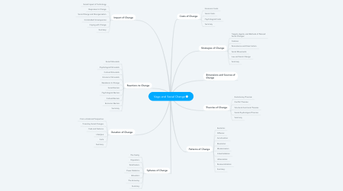 Mind Map: Vago and Social Change