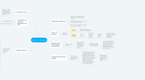 Mind Map: Cuide su chequera