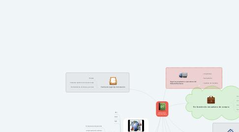 Mind Map: MERCADOS ELECTRONICO