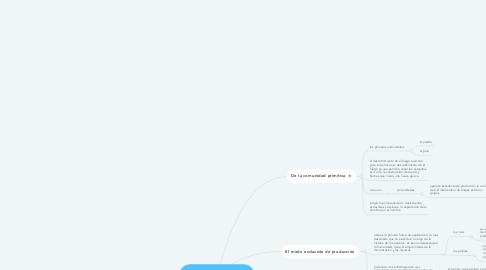 Mind Map: Modos de producción pre capitalistas