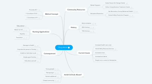 Mind Map: Drug Abuse
