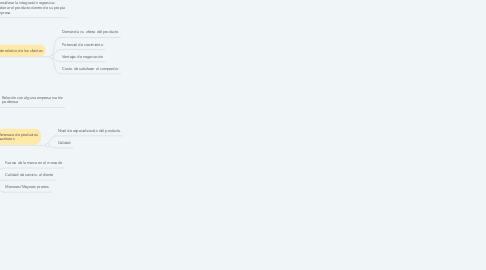 Mind Map: Estrategia Competitiva