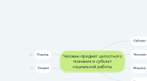 Mind Map: Человек-предмет целостного познания и субъект социальной работы
