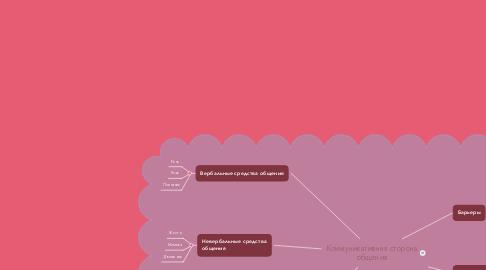 Mind Map: Коммуникативная сторона общения