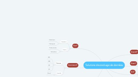 Mind Map: Solutions de stockage de données