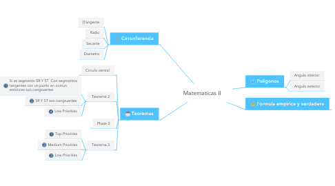 Mind Map: Matematicas II