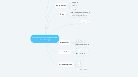 Mind Map: MI PLE: (Entorno Personal de Aprendizaje)
