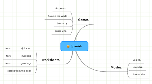 Mind Map: Spanish