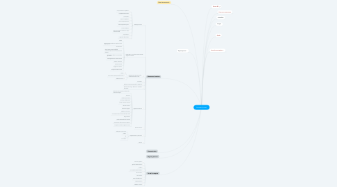 Mind Map: Intranet (home)