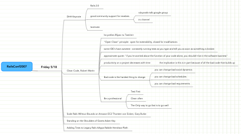 Mind Map: RailsConf2007
