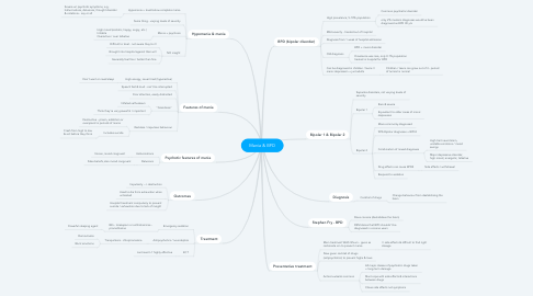 Mind Map: Mania & BPD