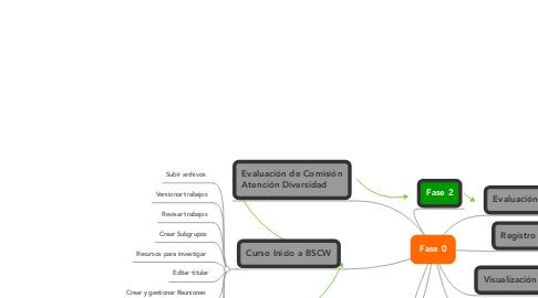 Mind Map: Fase 0
