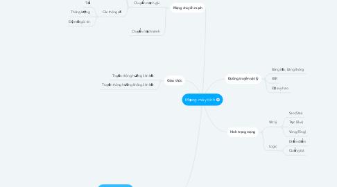 Mind Map: Mạng máy tính