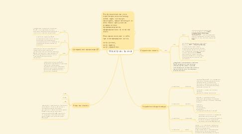 Mind Map: Магистраль (шина)