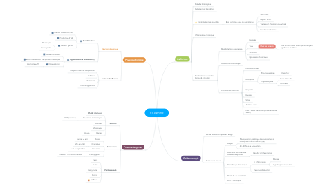 Mind Map: P5 Asthme
