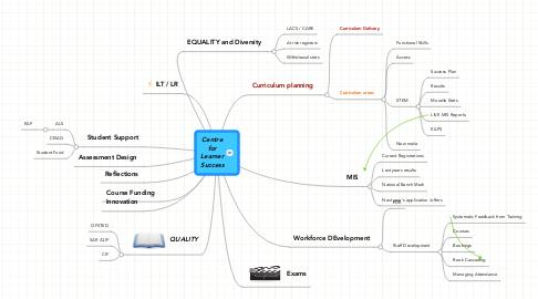 Mind Map: Centre for Learner Success