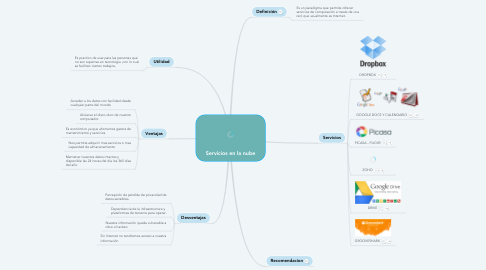 Mind Map: Servicios en la nube