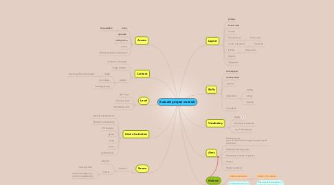Mind Map: Evaluating digital materials