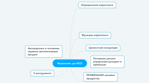 Mind Map: Маркетинг для МСБ
