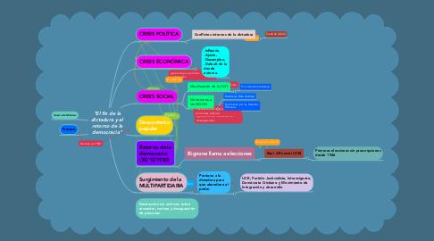 """Mind Map: """"El fin de la dictadura y el retorno de la democracia"""""""