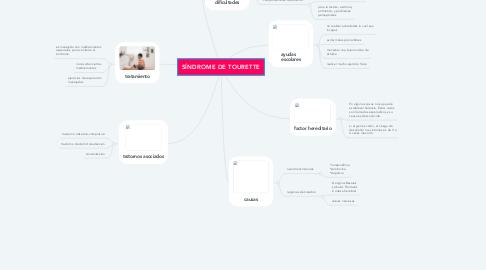 Mind Map: SÍNDROME DE TOURETTE